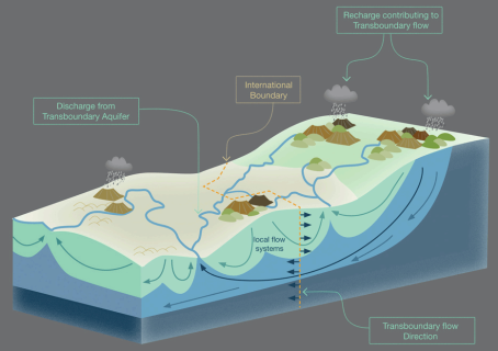 "Model of a Transboundary Aquifer Model, from Puri, et.al., ""Internationally shared aquifer resources management, their significance and sustainable management: A framework document,"" IHP-VI International Hydrological Programme Non-Serial Publications in Hydrology SC-2001/WS/40 (UNESCO 2001)"