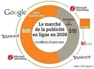 la publicité en ligne en France