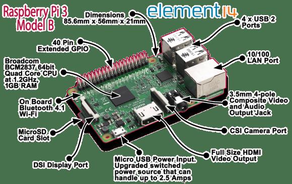 raspberry PI 3 Details