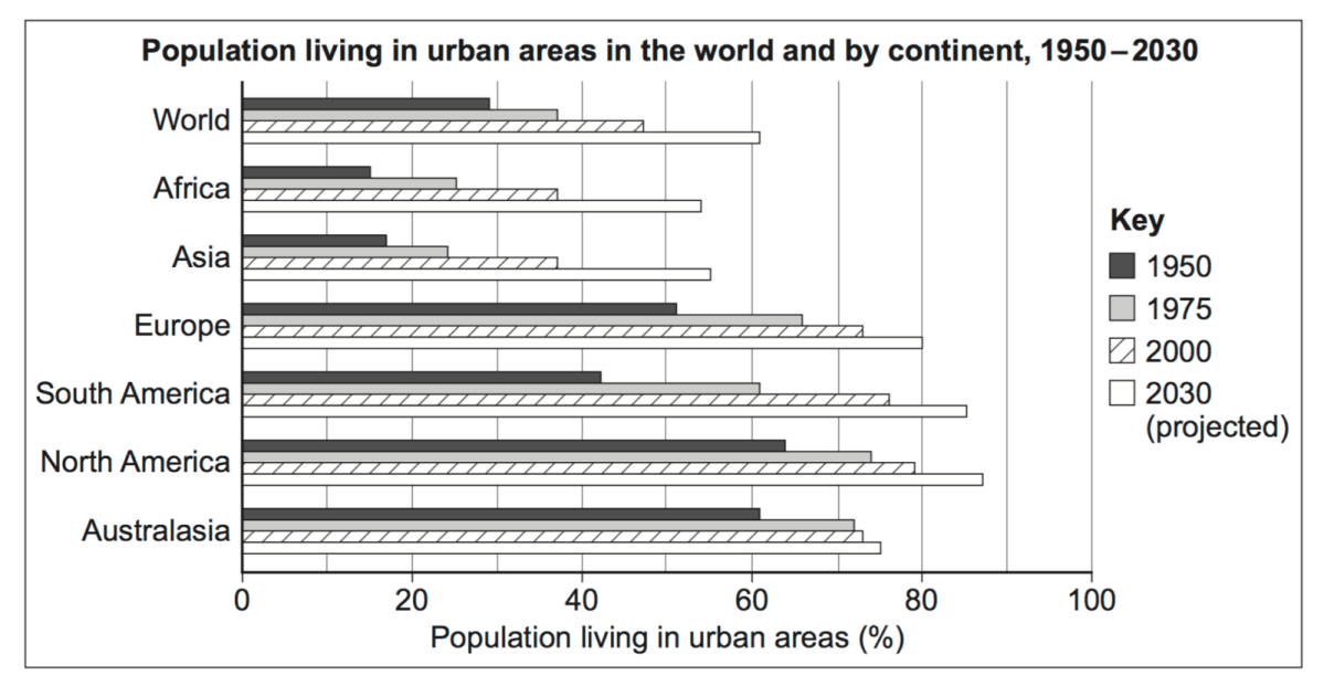 What is urbanisation?