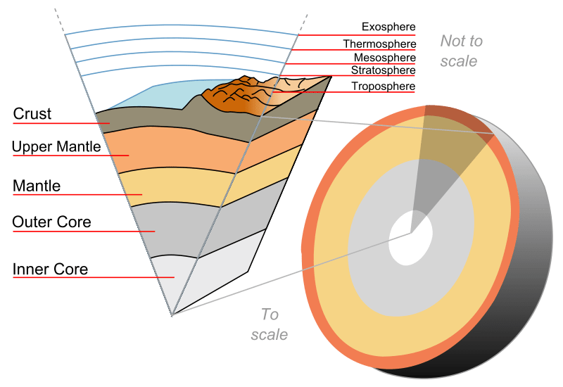 Figure 1. Cross section of the earth (source: Wikipedia)