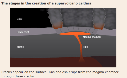 Stage 3 in the formation of a super volcano