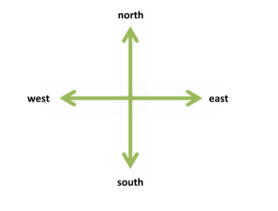 compass directions