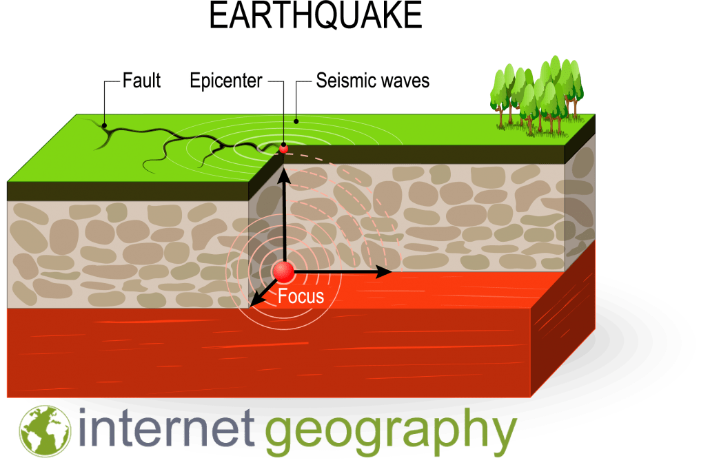 Cross section of an earthquake