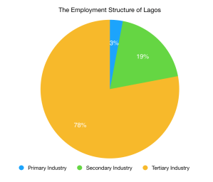 Lagos Employment Structure