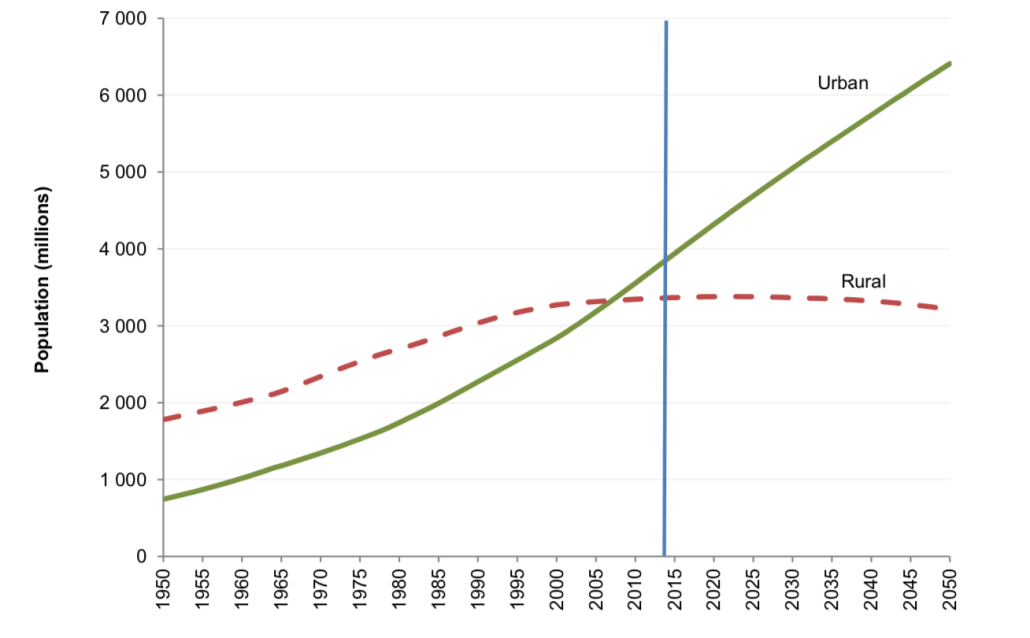 The world's urban and rural populations 1950-2050 - source UN