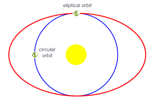 Rotation of the Earth around the sun