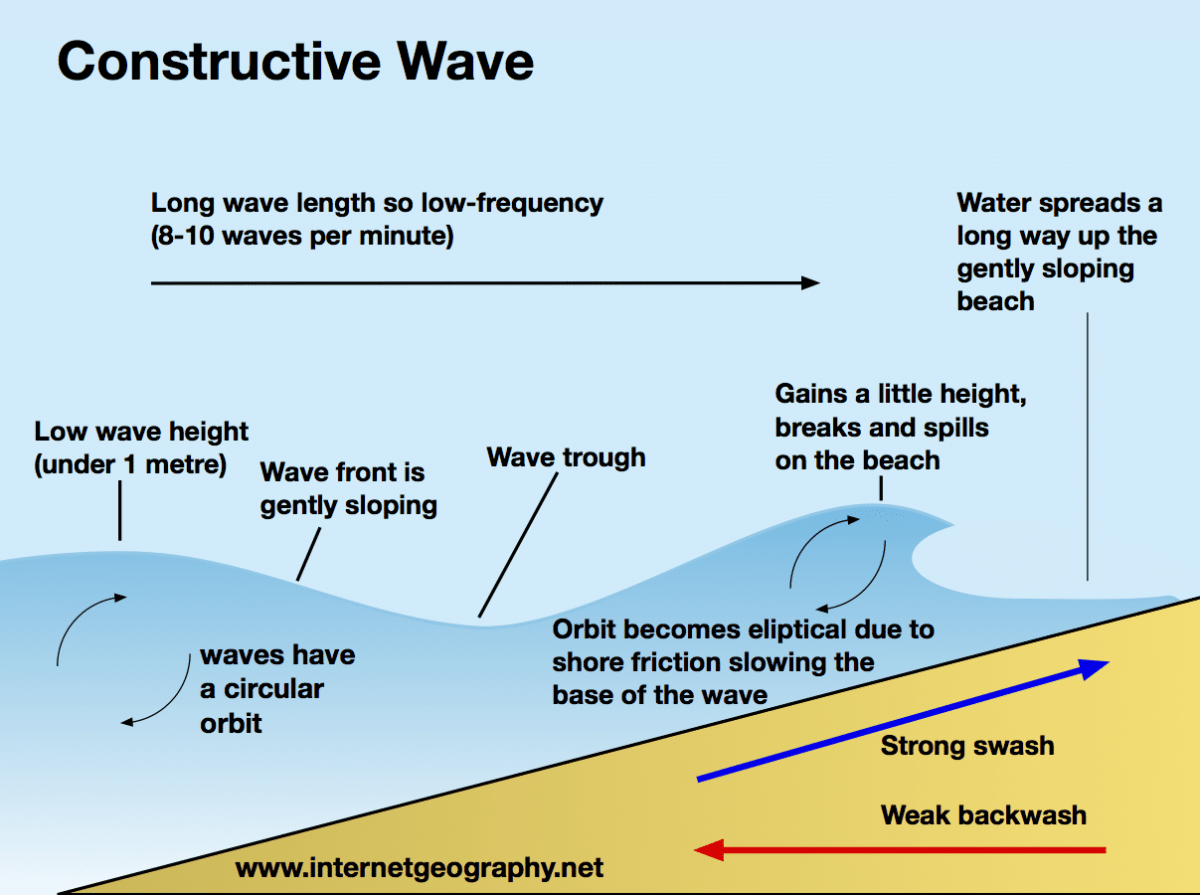 Constructive Waves