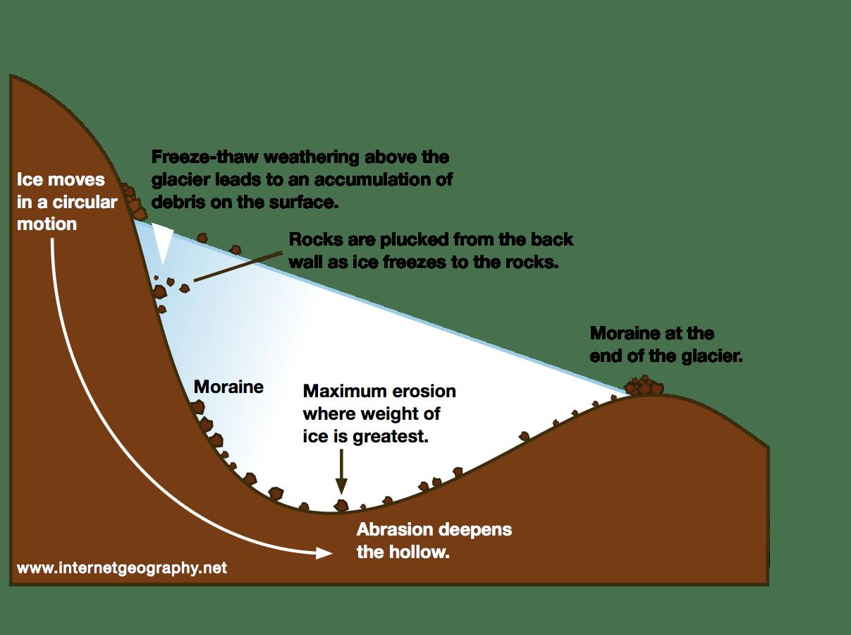 Case study landslides