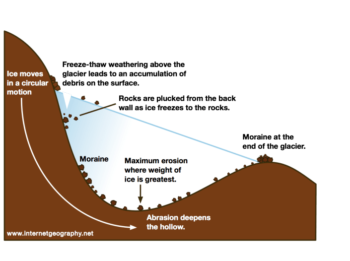 The formation of a corrie