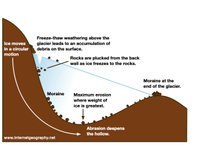 How do glaciers erode?  Inter Geography