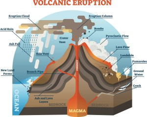What are lahars and pyroclastic flows?  Inter Geography