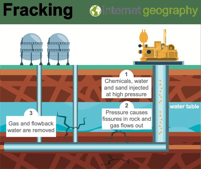 Fracking diagram