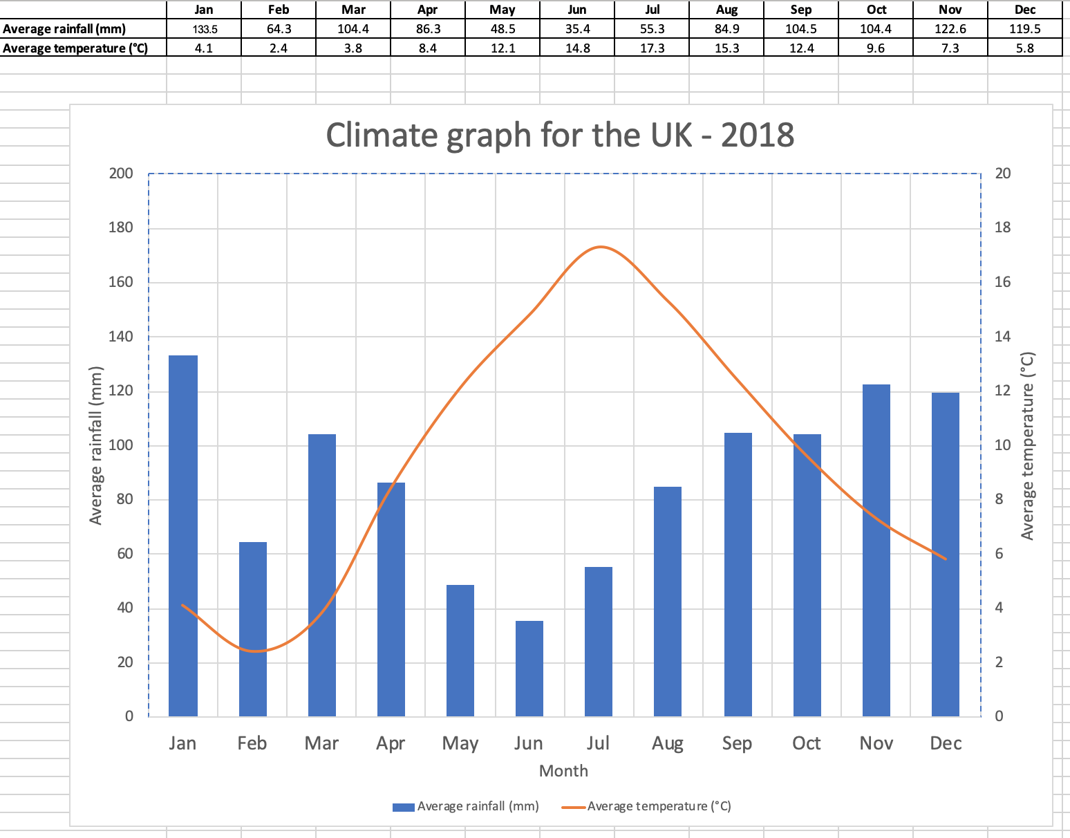Excel Climate Graph Template