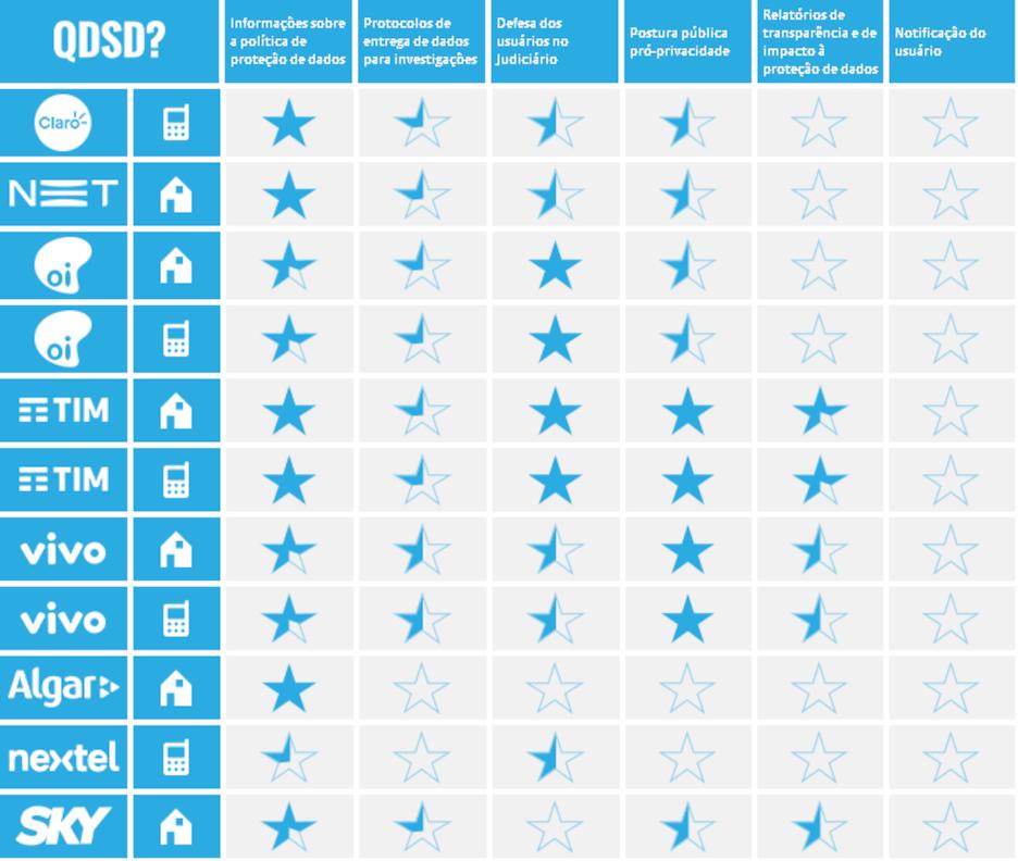 tabela descritiva com o ranking de provedoras de acesso à internet.