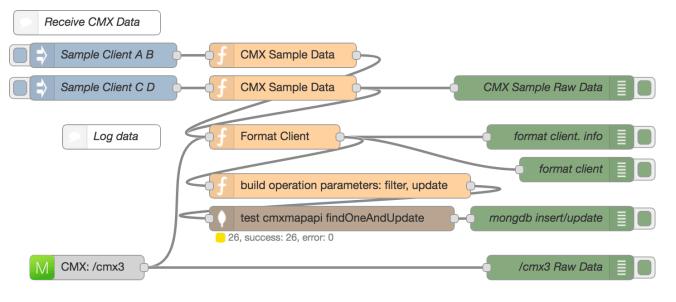 CMX map - receive flow