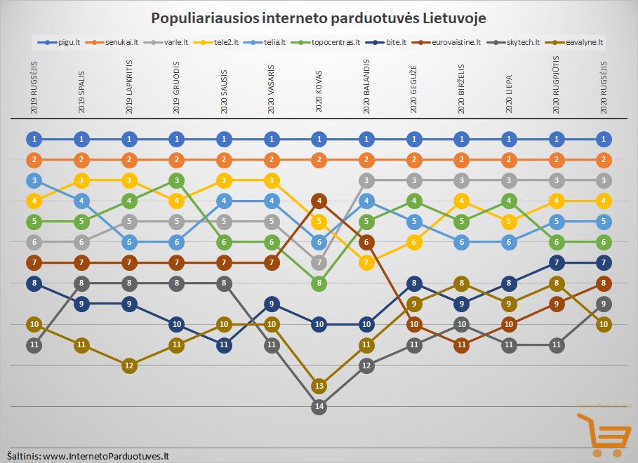 2020 metų rugsėjo mėnesio Top 10 populiariausių internetinių parduotuvių Lietuvoje