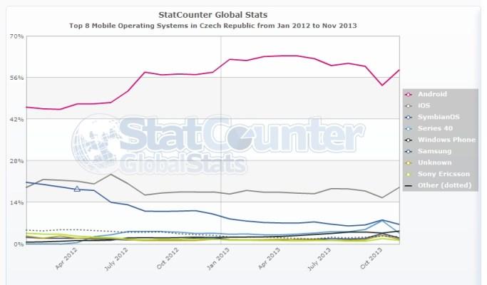 StatCounter mobile OS Czech republic