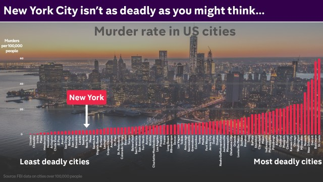 US-cities-by-murder-rate