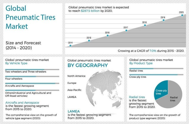 Global Market Condition and Trends of The Natural Rubber Industry