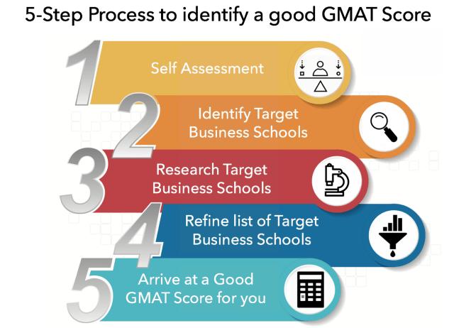GMAT Scores Explained