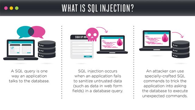 SQL Attacks