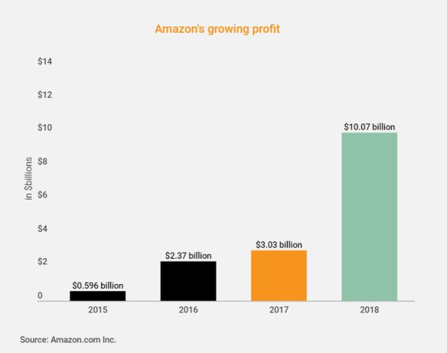 Amazon Annual Revenue Expected To Escalate