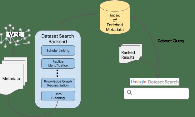 Use Schema Metadata
