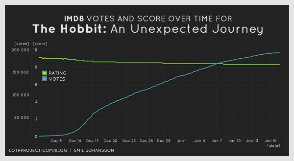 Evolução da avaliação e do número de votos do filme O Hobbit no IMDB