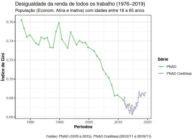 Renda do trabalhador mais pobre segue em queda e ricos já ganham mais que antes da crise