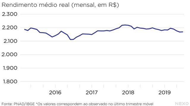 Informalidade alta, salário baixo: o status do trabalho em 2019