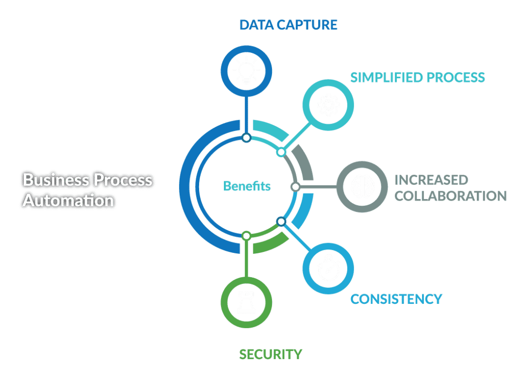 Business Process Automation Benefiuts - Data Capture, Simplify Process, Consistency, Security, and more