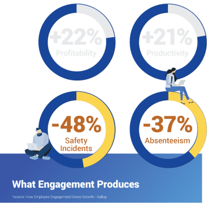 Engagement increases profitability by 22% and productivity by 21%.