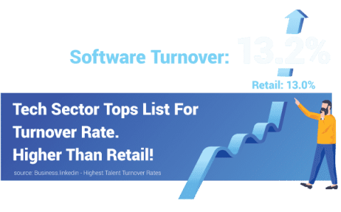 Tech sector tops list for turnover rate - higher than retail!