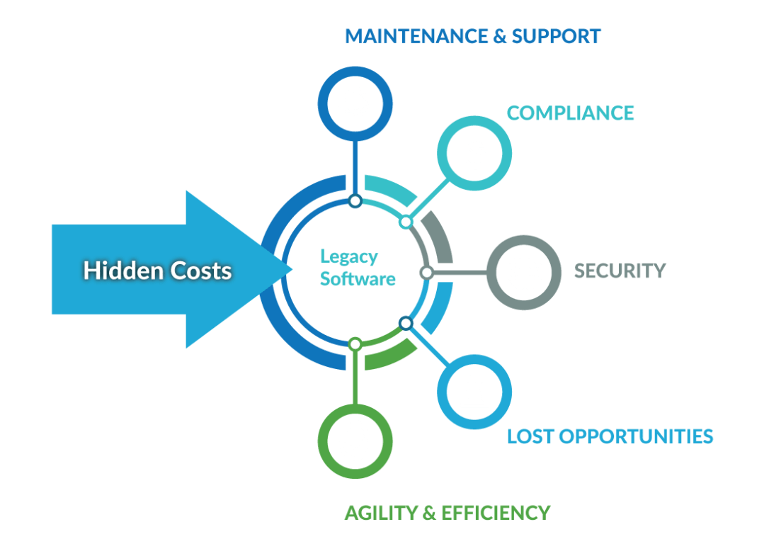 Hidden Costs Of Legacy Software Graphic