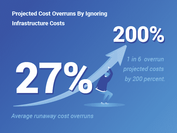 27% to 200% Projected cost overruns - 1 in 6