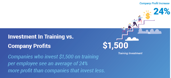 investment in training versus company profits - profits up 24 percent