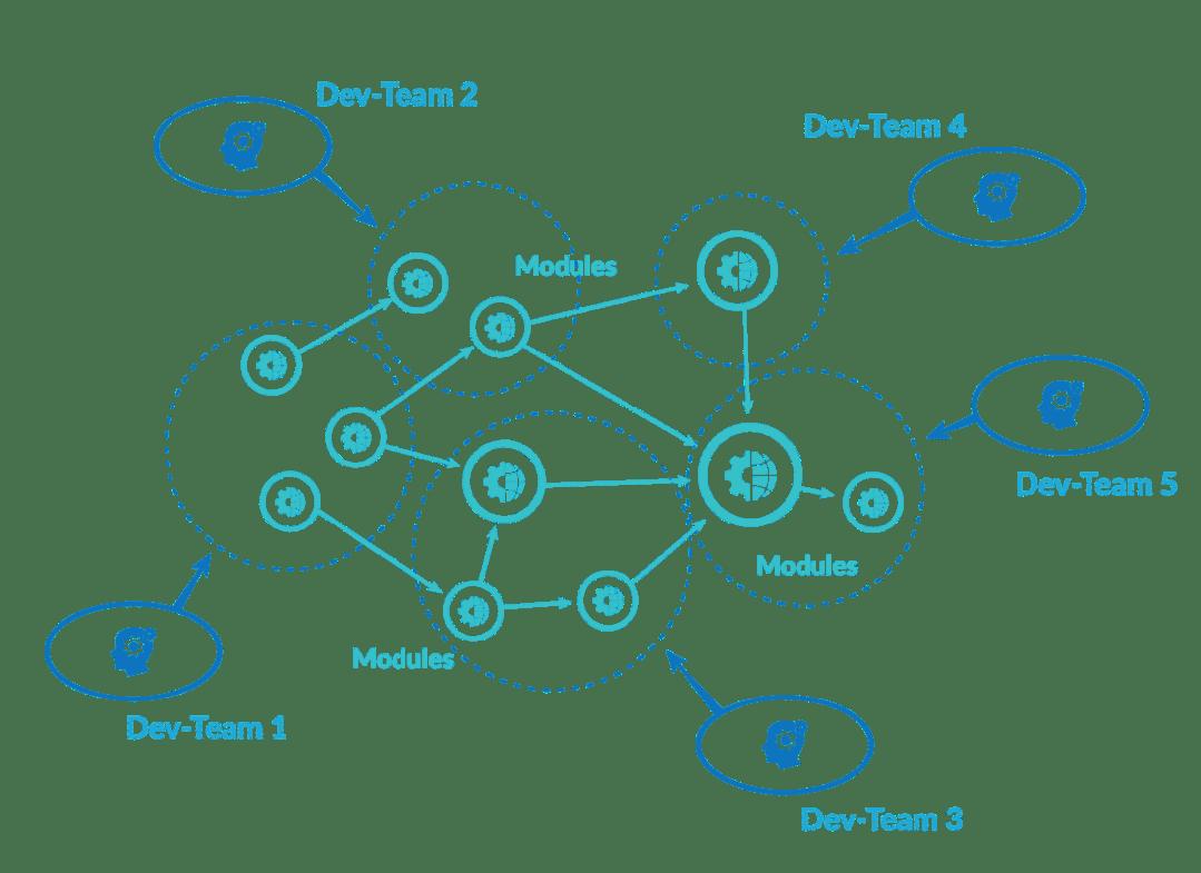 Microservices architecture module illustration