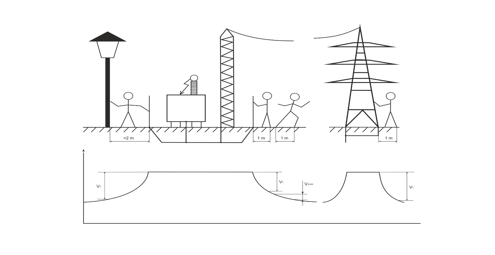 Step And Touch Voltage Measurement