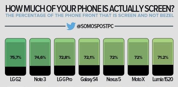 ¿Cómo es de grande realmente la pantalla de tu dispositivo móvil?