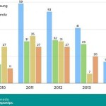 ¿Cuántos smartphones lanzan cada año al mercado los principales fabricantes?