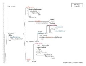 Hebrews   NTGreek In Diagram