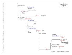 Pauline Epistles' Collection | NTGreek In Diagram