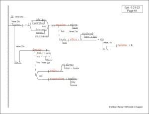 Prison Epistles Collection | NTGreek In Diagram