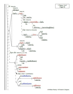 Thessalonians Epistles | NTGreek In Diagram