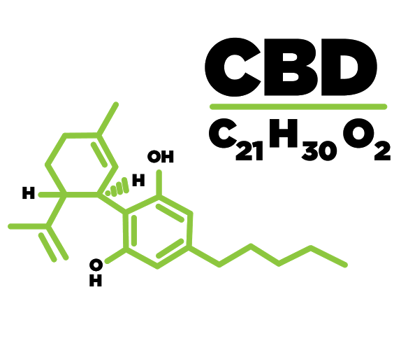 CBD scientific formula