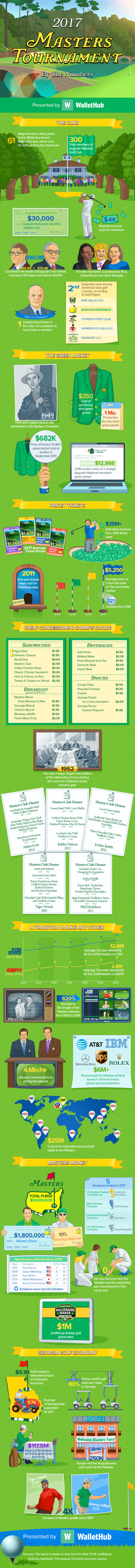Masters by the numbers presented by wallethub