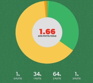 GAME GOLF Putting Stats