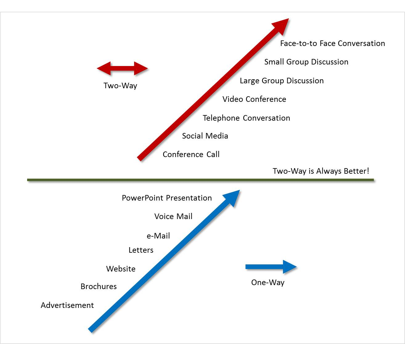 Communicating Strategic Change