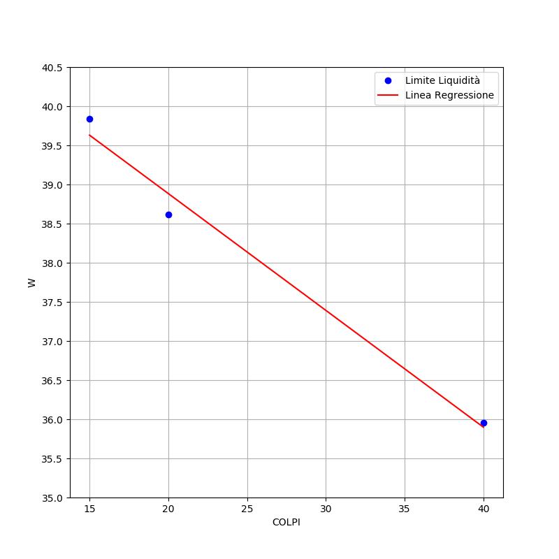 limite-liquidità-atterberg